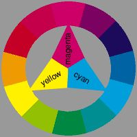 1000 Ideas About Subtractive Color On Pinterest Polymer