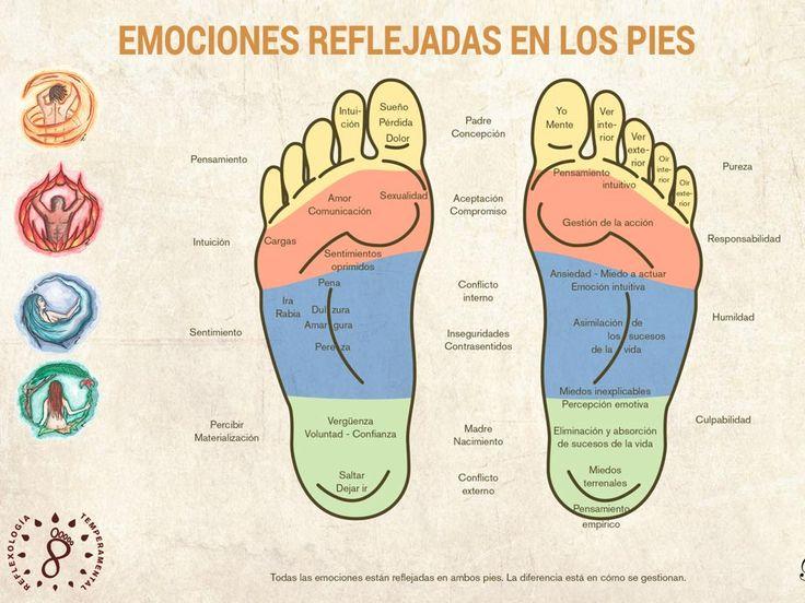 Mapa de las emociones en los pies