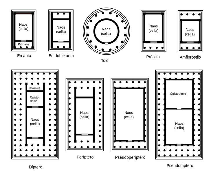 Tipologia de los templos griegos.
