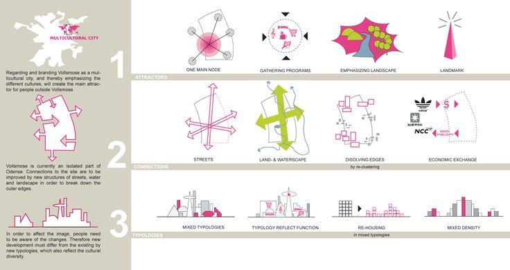 Urban Design Concepts Diagram