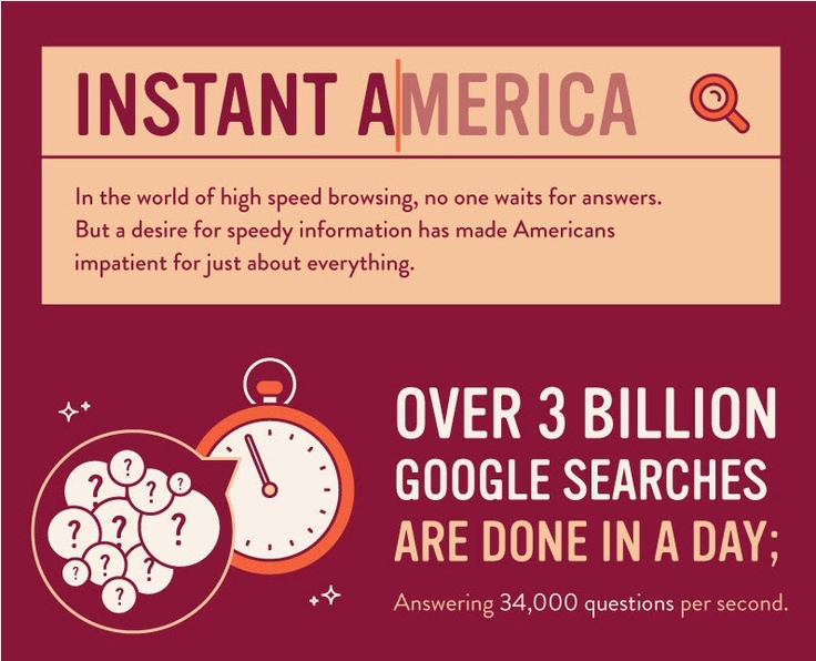 Instant America - Have Americans Become More Impatient | Online Graduate Programs