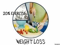 Important à savoir pour la perte de poids -> 80% vient de votre nutrition, d'où l'importance du rééquilibrage alimentaire et 20% de votre activité physique.  Donc vous n'aurez pas de résultats si vous ne faites que du sport mais que vous ne rééquilibrez pas votre alimentation.