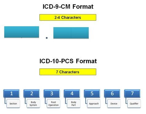 learn about the icd-10 PCS root operation excision and how it is going to be used in future. Also checkout the example and the exception in root operation.