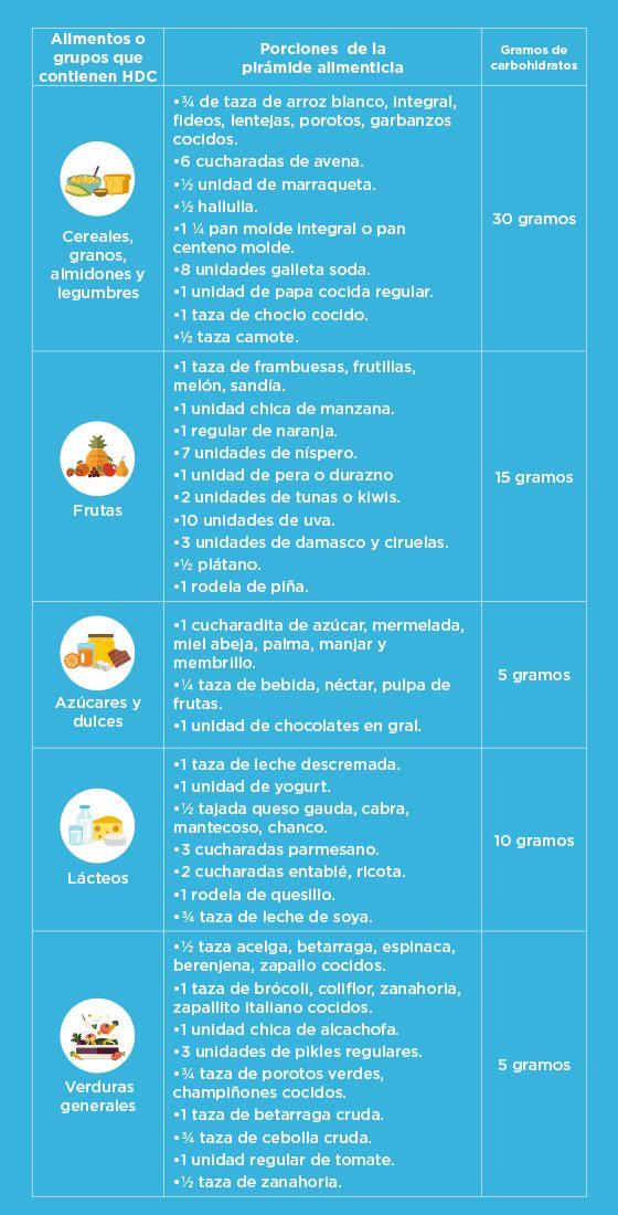 tabla conteo de carbohidratos