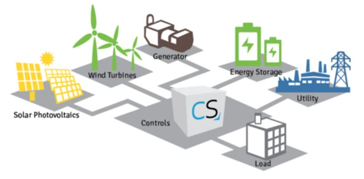 Don't Limit Your Microgrid to One-Resource-Behind-One-Meter