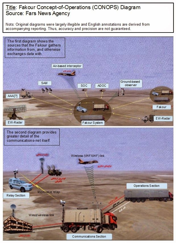 The Arkenstone - ارکنستون: The Fakour and Rasool Air-Defense Components