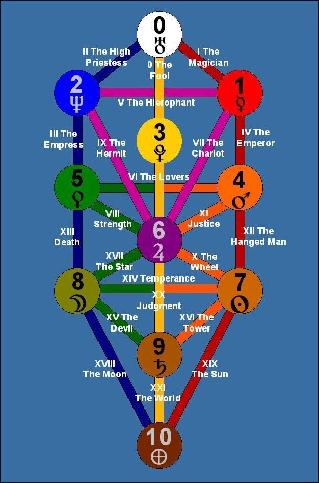 Kabbalistic Tree Life Diagram Tree Of Life Tree Of Life Symbol Tree Of Life Meaning The nodes are often arranged into three columns to represent that they belong to a common category. kabbalistic tree life diagram tree of