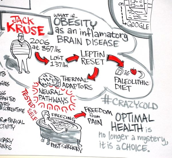 A TEDx drawing #TEDx