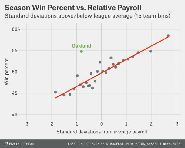FiveThirtyEight argues that Billy Beane is worth $1 billion to the Oakland A's