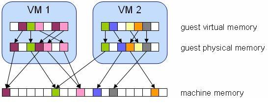 Interpreting ESXtop 4.1 Statistics #vmware #esx