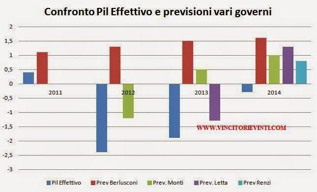 giovedì 6 novembre 2014 QUANDO LA REALTA' SUPERA LA FANTASIA Quelli che seguono sono tre grafici che non necessitano di particolari commenti. Il primo evidenzia gli errori di previsione dei vari governi (da Berlusconi a Renzi) sulla crescita reale del Pil; il secondo evidenzia gli errori di previsione sul PIl nominale e il terzo sul rapporto debito/Pil.