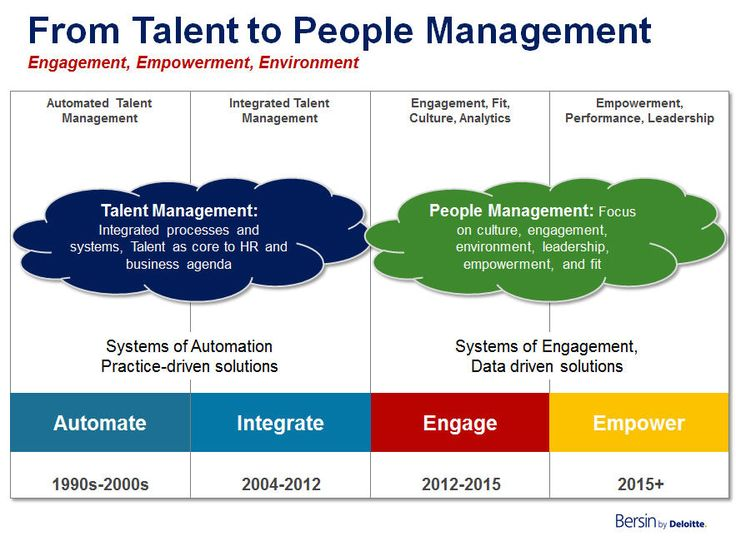 Why People Management is Replacing Talent Management Talent scarcity is still a problem, but engagement, empowerment, and environment are now the real issues companies face.