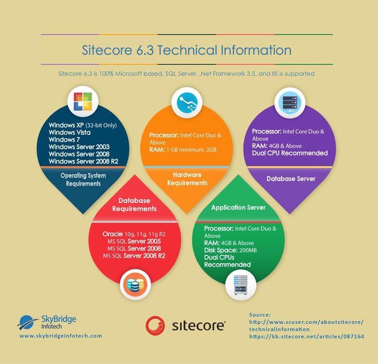 SiteCore 6.3 Technical Information