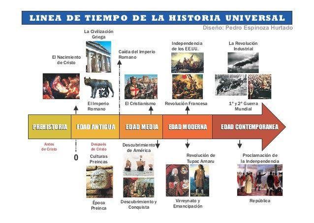 LINEA DE TIEMPO DE LA HISTORIA UNIVERSAL                                                                                 D...