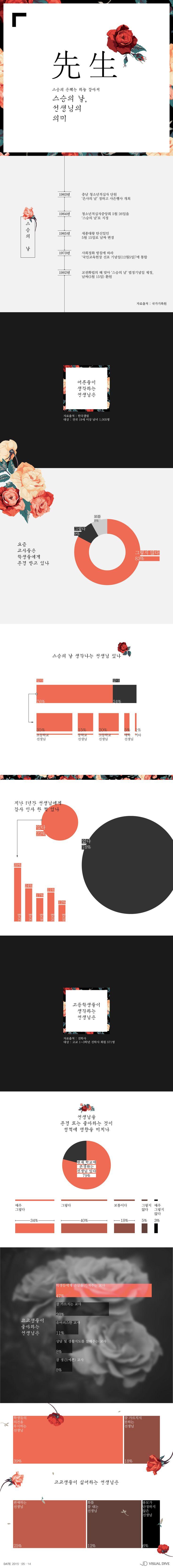 """국민 83% """"학교 선생님 존경 못 받아""""… 고등학생들 생각은? [인포그래픽] #Teacher / #Infographic ⓒ 비주얼다이브 무단 복사·전재·재배포 금지"""