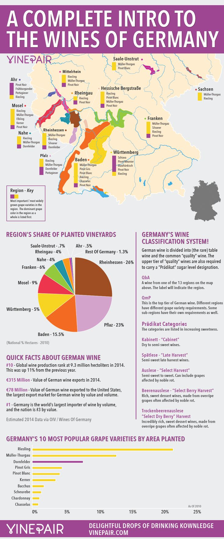 A Complete Introduction And Guide To The Wines Of Germany Including MAP! #wine #wineeducation #germany