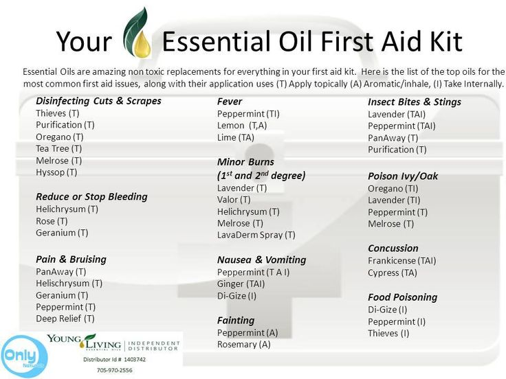 essential oil first aid kit chart which oils to use for different injuries or situations. Black Bedroom Furniture Sets. Home Design Ideas