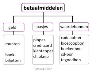 Betaalmiddelen / shopping in the Netherlands