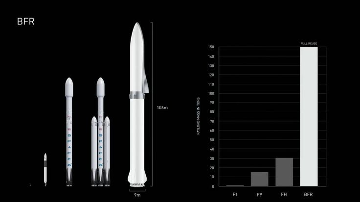 Today SpaceX CEO and lead designer Elon Musk provided an update of SpaceX vision to make life multiplanetary and colonize Mars. Here are video, schematics and images from his presentation.