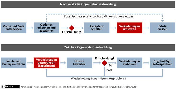 mechanistische-vs-empirische-organisationsentwicklung | Werkstatt für kollegiale Führung