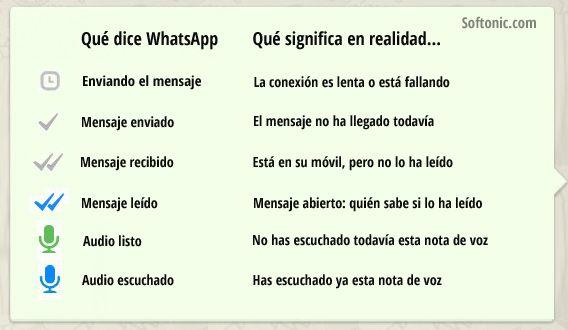 Significado de los iconos de WhatsApp: reloj, marca gris, check gris, doble check, doble check azul, palomitas azules, micrófono azul...
