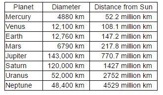Planet Diameter Distance from Sun 4880 km 52.2 million km Mercury Venus 12,100 km 108.1 million km 12,760 km 147.2 million km Earth 6790 km 217.8 million km Mars 143.000 Km 770.7 million km upiter 1427 million km Saturn 120,000 km 0 km 2752 million km Uranus Neptune 48,400 km 4529 million km