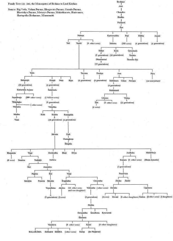 Chandra Vamsa List. Indian legends speak of two dynasties that ruled India, Surya, Solar and Chandra Vamsa, Lunar Dynasty.     Lord Rama belonged to Ikshvaku of Surya or Lunar Dynasty while the Kauravas and Pandavas belonged to Lunar Dynasty or Chandra Vamsa.     However, Vivaswan, the father of Vaivaswatha Manu of Solar Dynasty has been identified as Surya Deva (The Sun).  Chandra is said to to be a son of Atri Maharshi, (a son of Brahma) or of the ocean (Ksheera Sagara Mathanam).