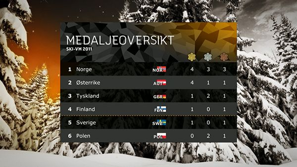 OSLO 2011 - FIS Nordic World Ski Championships on Motion Graphics Served