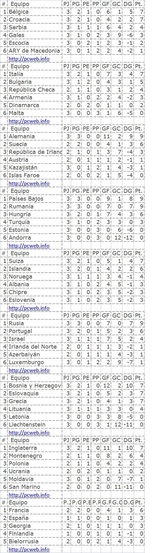 Grupos de la uefa eliminatorias Brasil 2014
