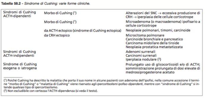 Classificazione IPERCORTISOLISMI i quali causano SINDROME di CUSHING ( ACTH dipendenti vs. ACTH indipendenti)