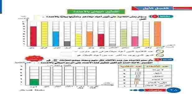 كتاب الرياضيات الصف الثالث الابتدائي الترم الاول 2021 Periodic Table Diagram