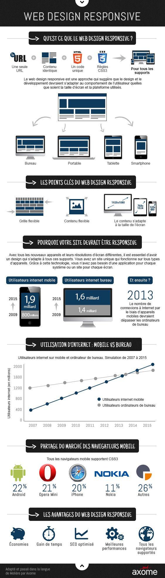 Une petite infographie pour comprendre le responsive design et ses enjeux. Cerise sur le gâteau : elle est en français !