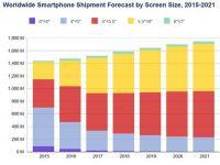 В 2017 году мировой рынок смартфонов вырастет на 3%    IDC опубликовала прогноз развития рынка смартфонов в 2017 году. Аналитики считают, что он вырастет на 3% до 1,52 млрд телефонов. В 2016 году рынок вырос на 2,6%.    Подробно: https://www.wht.by/news/itmarket/66168/?utm_source=pinterest&utm_medium=pinterest&utm_campaign=pinterest&utm_term=pinterest&utm_content=pinterest    #wht_by #новости #исследование #смартфоны