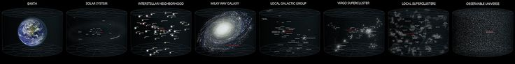 A diagram of our location in the observable universe