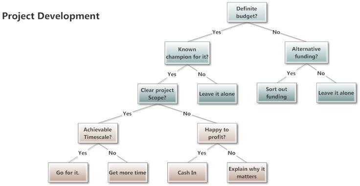 Example Image Project Development Decision Tree  Brilliant Ideas
