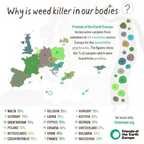 GMO and Monsanto: Glyphosate Weed Killer Found in Human Urine across Europe
