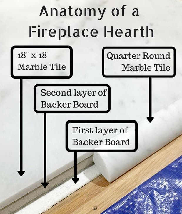 How To Build A Fireplace Hearth Build A Fireplace Fireplace Hearth Hearth