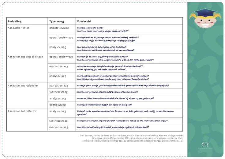 Schema praktijk - Niveaus van vragen stellen