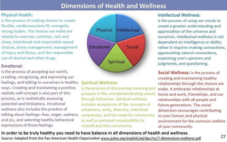 dimensions of health Six dimensions of health worksheet part 1 for each of the following six dimensions of health, list at least one characteristic, activity, belief, or attitude that reflects that dimension in your life.