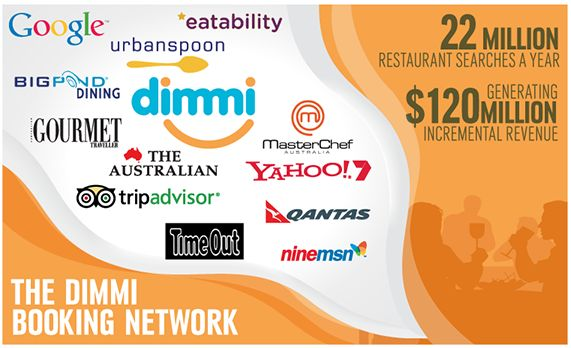 Australia's largest booking network