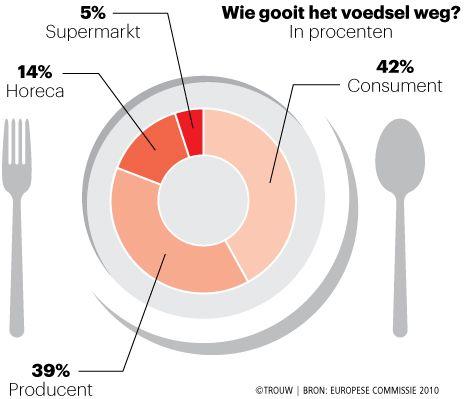 Consumenten zijn de grootste verspillers: 42% van al het voedsel dat in de prullenbak verdwijnt, gooien we zelf weg. Voor-namelijk uit angst...