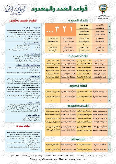 مدونة محلة دمنة: قواعد العدد والمعدود