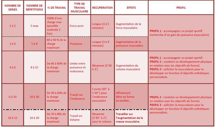 meer dan 1000 idee 235 n programme musculation femme op programme musculation