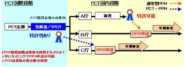 pct pph - Google 搜索 http://www.uspto.gov/patents/init_events/pph/