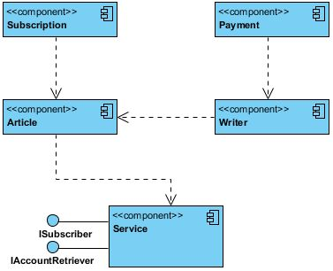 UML Component Diagram example for a Content Management System (CMS).