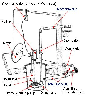 Best Sump Pumps Images On Pinterest Sump Pump Pumps And - Basement pumps