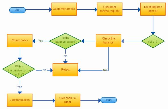 Working Flow Chart Template Unique 8 Flowchart Templates Excel Templates In 2020 Flow Chart Template Flow Chart Simple Flow Chart