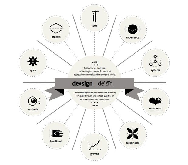 Ten Essentials of Good Design #ux #vizthink