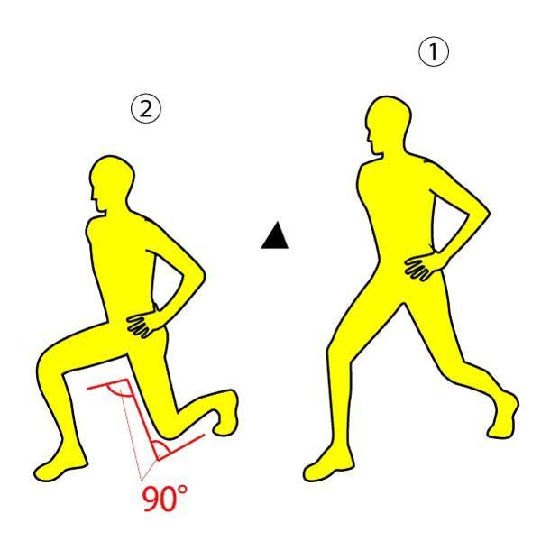 ■やり方 ※画像参照 1.両脚を前後に大きく開き、両手は腰にあて背筋を伸ばします。  ※画像①参照  2.上半身が前後左右に動かないように注意し、8つ数えながらゆっくりを腰を真下に落としていきます。  ※画像②参照  これを片足10回ずつ×3セット行いましょう。   ■POINT 1.呼吸を止めずにやりましょう。  2.腰を落とした時に、前後のひざが90°に曲がるようにしましょう。  3.背筋は伸ばしたまま、視線も正面をキープしましょう。  4.上半身が動かないようにしっかりとお腹に力を入れましょう。   ハリウッドでも大人気の「ランジ」と呼ばれるエクササイズです。  毎日やるだけで、全身がしっかりと締まっていきますので、是非試してみてください♫