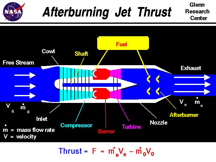Computer drawing of an afterburning turbojet engine with the equation  for thrust. Thrust equals the exit mass flow rate times exit velocity  minus free stream mass flow rate times velocity.